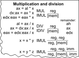 A chunk of cheat sheet showing multiplication and division reference