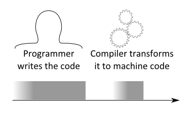 Sequentially: programmer writes the code, compiler transforms it to machine code