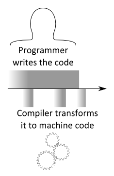 In parallel: programmer writes the code and compiler transforms it to machine code piece-by-piece