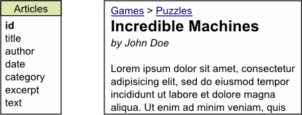 "The article ""Incredible machines"" by John Doe in category ""Games > Puzzles"""